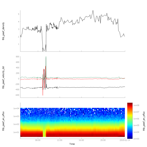 File:Pyspedas plot spectra.png